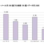 日本のスマートフォン料金は本当に高いのか?7ヵ国で比較