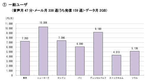 soumushou_smartphone_research